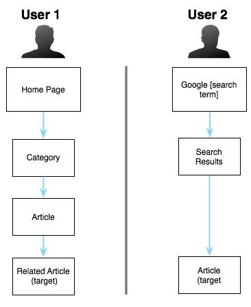 Пример того, как два разных пользователя идут различными путями к одной цели.