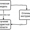 logicheskaya model