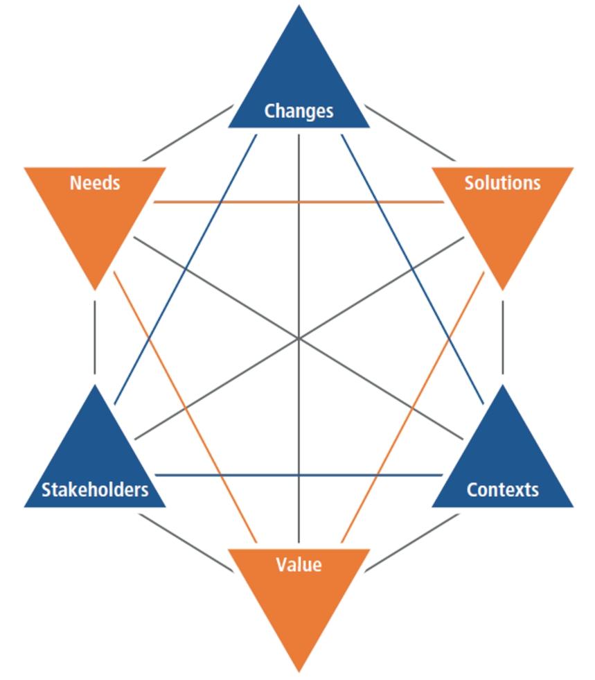 концептуальная-модель-BABOK3