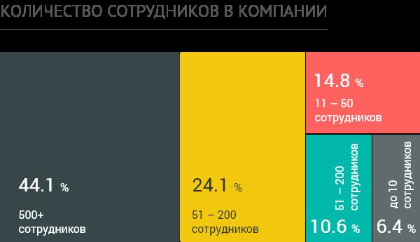 Количество сотрудников в компании