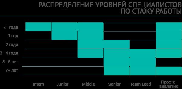 Распределение уровней специалистов